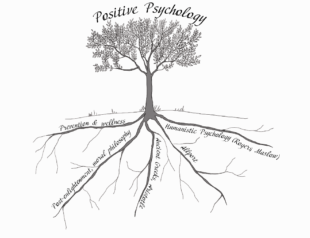 positive psychology mind map